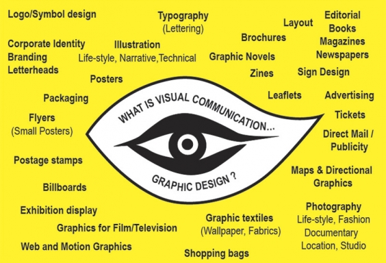 Comunicación visual Marketing Branding