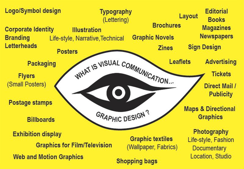 Comunicación visual Marketing Branding
