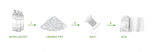 Impresión ecológica tela reciclada