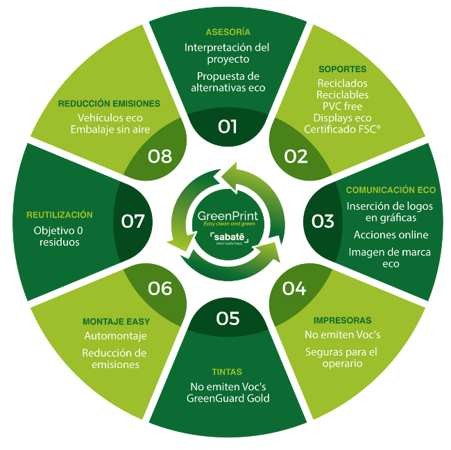 Impresión ecológica Green Print