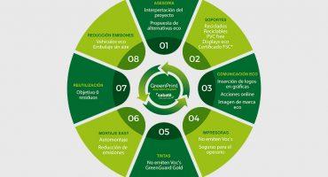 Impresión ecológica